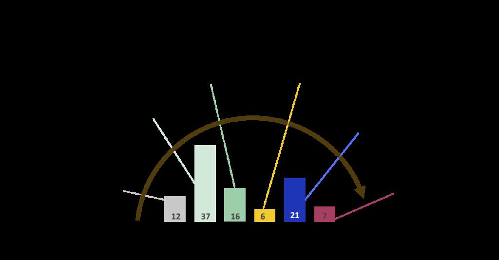 Suurin osa suomalaisista pk-yrityksistä on vielä eloonjäämisvaiheessa, jossa oma liiketoiminta pyritään vakiinnuttamaan. Kaikkein pisimmällä digitaalisuuden hyödyntämisessä sen sijaan ovat menestysvaiheeseen päässeet kasvua tavoittelevat yritykset.